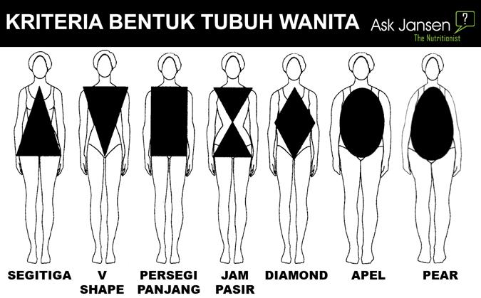 Kriteria-Bentuk-Tubuh-Wanita