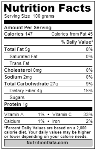 Nutrition facts durian