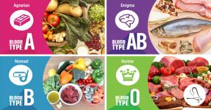 blood-type-dieet