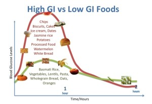 gi-foods-7-health